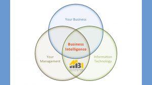 نمونه واقعی و کوتاه از عدم وجود هوش تجاری در سازمان