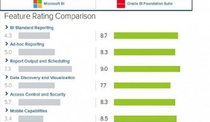 مقایسه هوش تجاری اوراکل با مایکروسافت