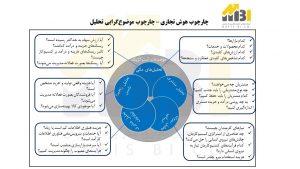 شکل 4 : چارچوب موضوعگرایی تحلیل در هوش تجاری