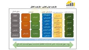 شکل 3 : چارچوب تحلیلِ هوش تجاری