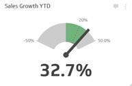 شاخص رشد فروش