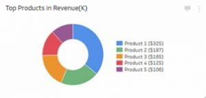 شاخص عملکرد فروش محصولات