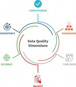 کیفیت دادهها
