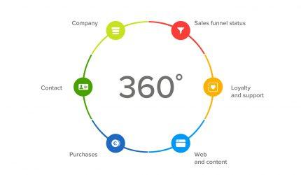 دید مشتری 360